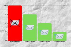 Ráno je většina lidí nejvýkonnější. Proto je dobré tento čas věnovat hlavnímu úkolu, ne čtení e-mailů.